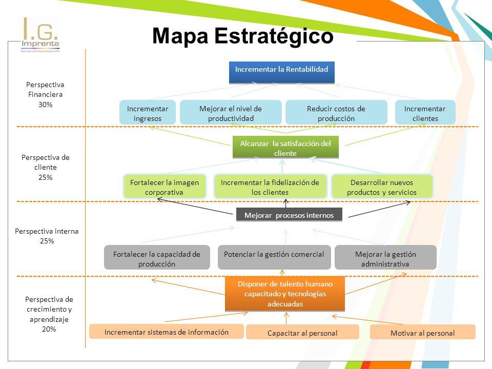 Mapa Estratégico Perspectiva Financiera 30% Perspectiva de cliente 25%