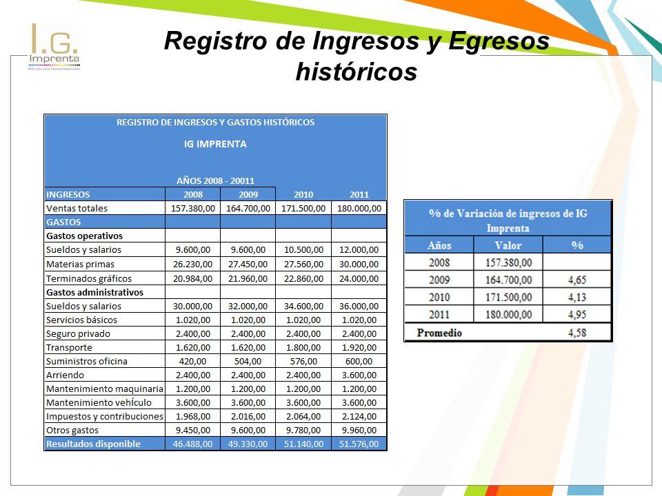 Registro de Ingresos y Egresos históricos