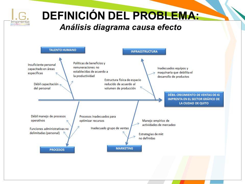 DEFINICIÓN DEL PROBLEMA: Análisis diagrama causa efecto