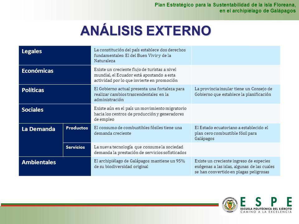ANÁLISIS EXTERNO Legales Económicas Políticas Sociales La Demanda