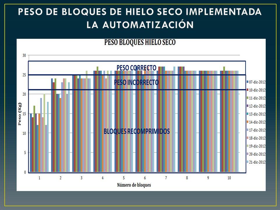 PESO DE BLOQUES DE HIELO SECO IMPLEMENTADA LA AUTOMATIZACIÓN