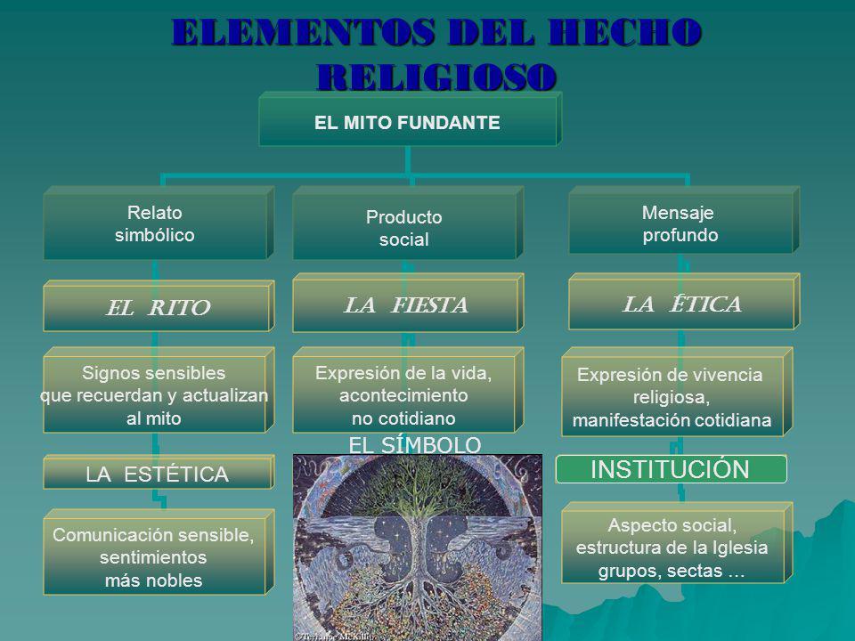ELEMENTOS DEL HECHO RELIGIOSO