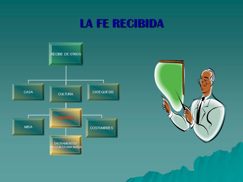 LA FE RECIBIDA