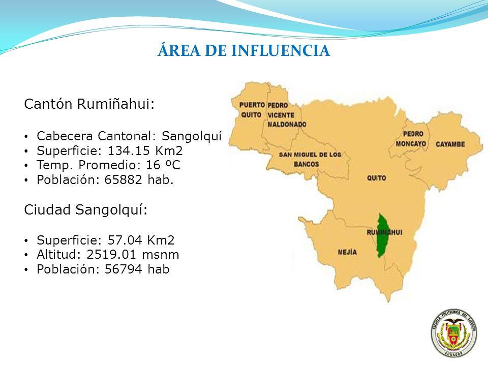 ÁREA DE INFLUENCIA Cantón Rumiñahui: Ciudad Sangolquí: