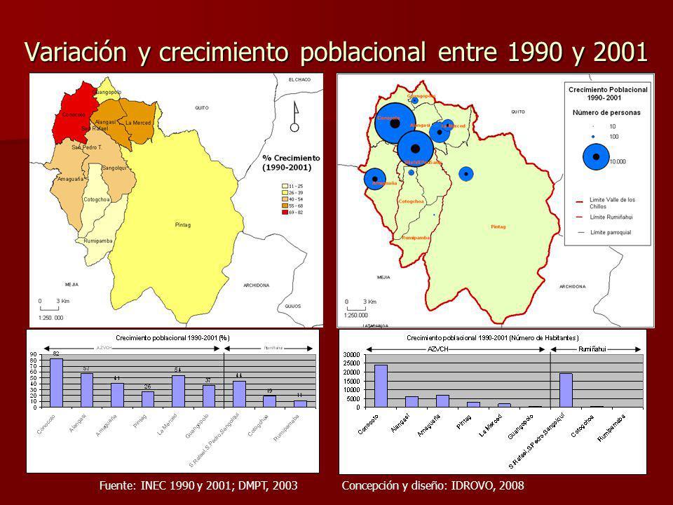 Variación y crecimiento poblacional entre 1990 y 2001