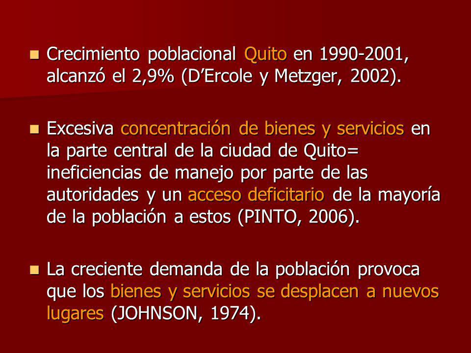 Crecimiento poblacional Quito en 1990-2001, alcanzó el 2,9% (D'Ercole y Metzger, 2002).