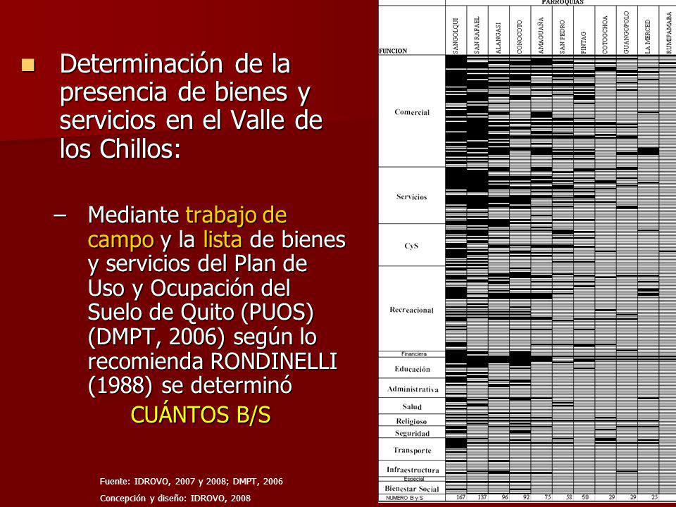 Determinación de la presencia de bienes y servicios en el Valle de los Chillos: