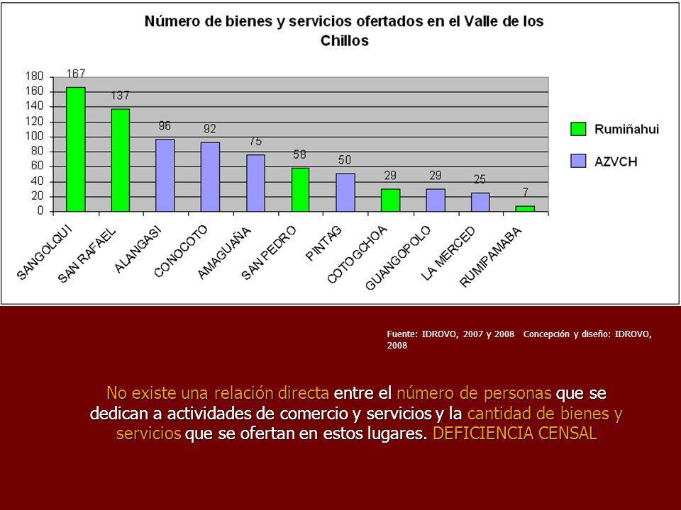 Fuente: IDROVO, 2007 y 2008 Concepción y diseño: IDROVO, 2008