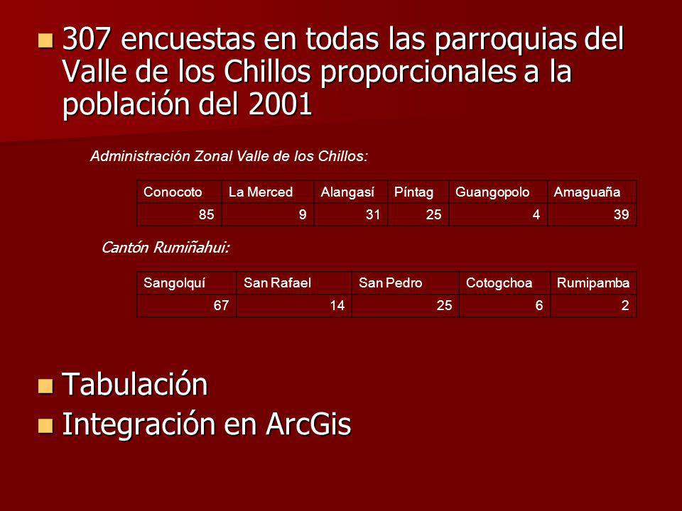307 encuestas en todas las parroquias del Valle de los Chillos proporcionales a la población del 2001