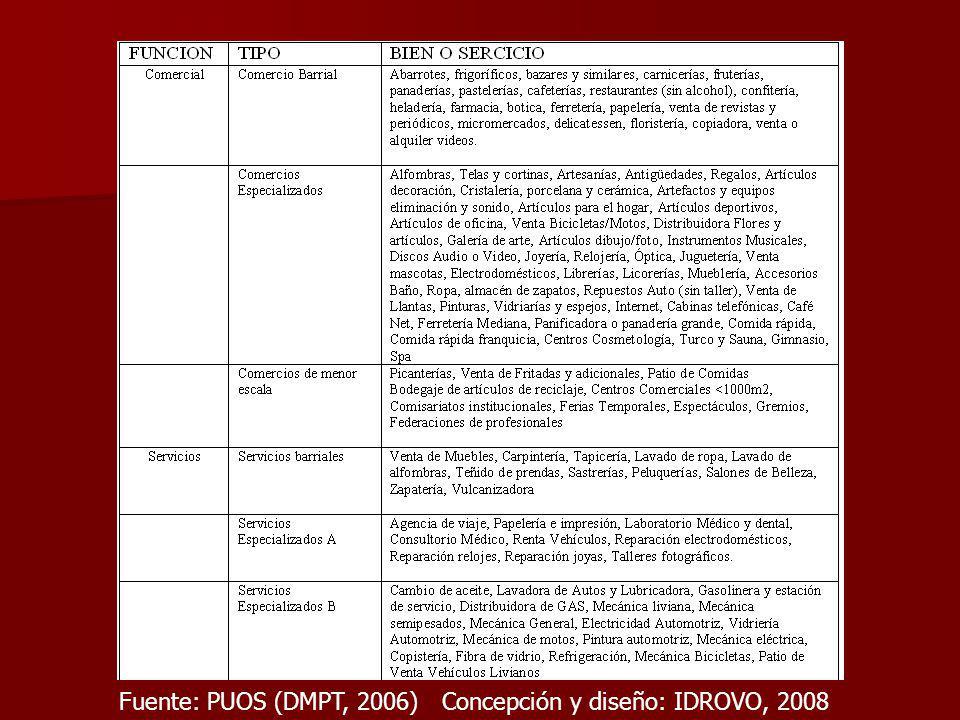 Fuente: PUOS (DMPT, 2006) Concepción y diseño: IDROVO, 2008