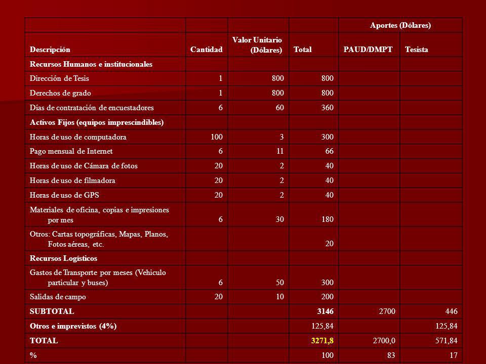 Aportes (Dólares) Descripción. Cantidad. Valor Unitario (Dólares) Total. PAUD/DMPT. Tesista.