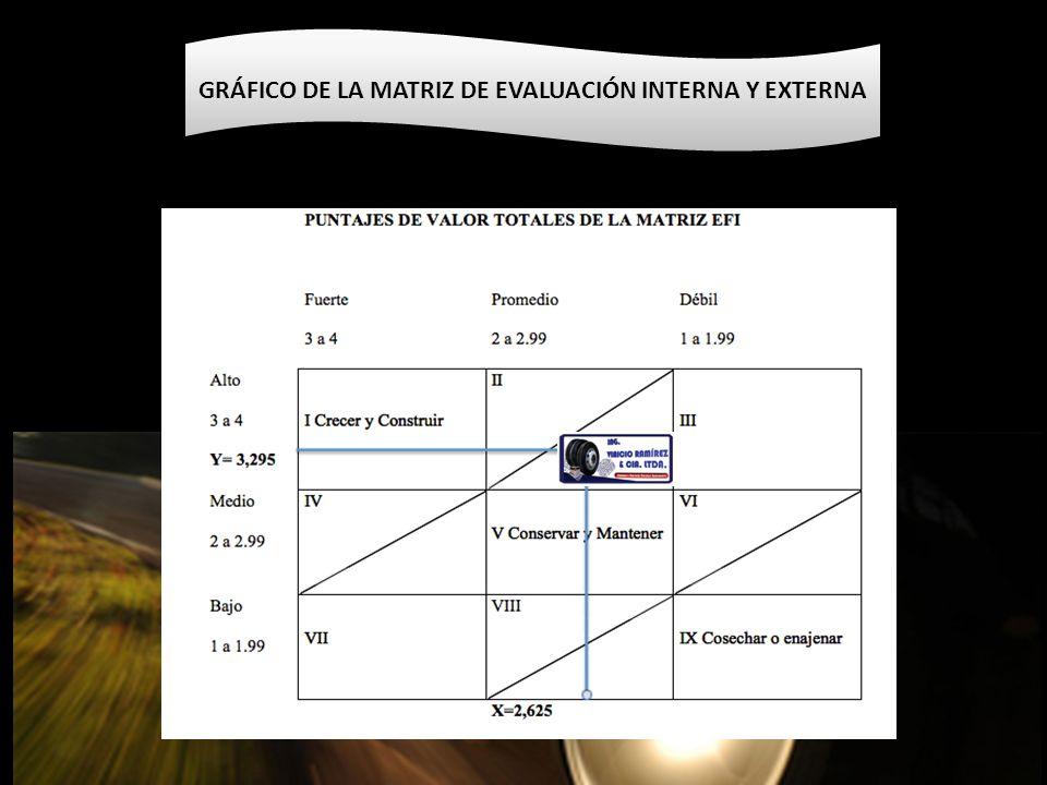 GRÁFICO DE LA MATRIZ DE EVALUACIÓN INTERNA Y EXTERNA