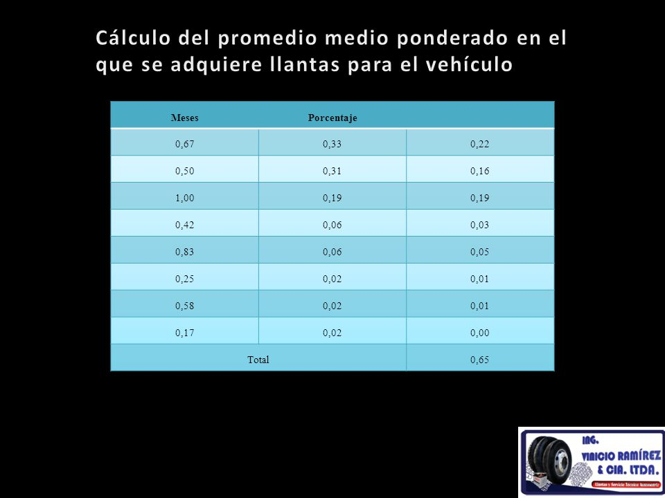 Cálculo del promedio medio ponderado en el que se adquiere llantas para el vehículo
