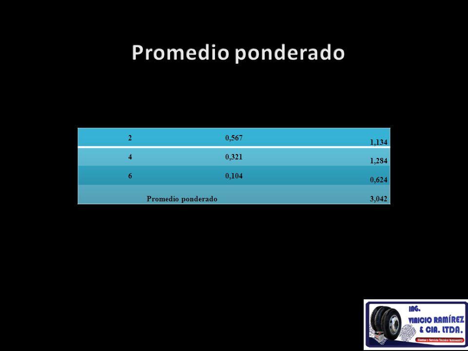 Promedio ponderado 2 0,567 1,134 4 0,321 1,284 6 0,104 0,624 Promedio ponderado 3,042