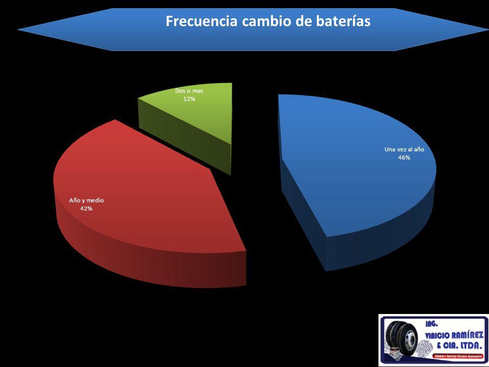 El 42% de las personas cambia una vez al año de baterías, mientras que el 42% lo realiza pasando un año y medio, ya que depende mucho del estado en el cual se encuentre el vehículo para el desgate de las baterías
