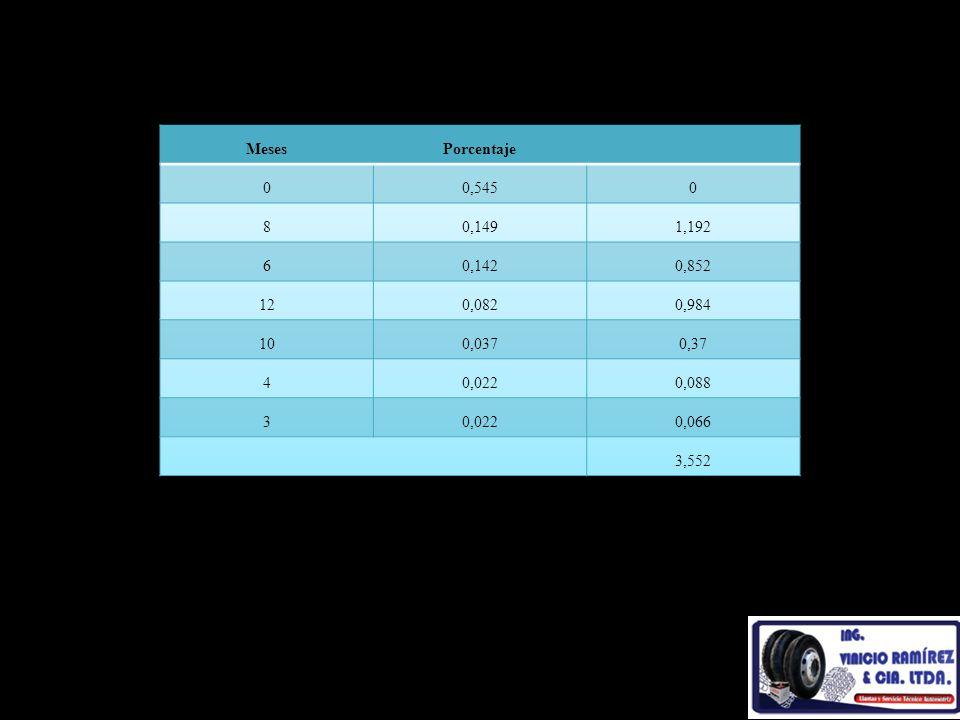 Meses Porcentaje. 0,545. 8. 0,149. 1,192. 6. 0,142. 0,852. 12. 0,082. 0,984. 10. 0,037.