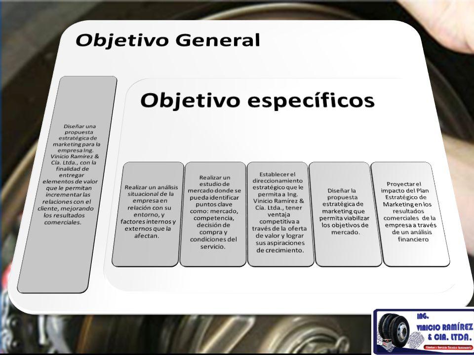 Objetivo General Objetivo específicos