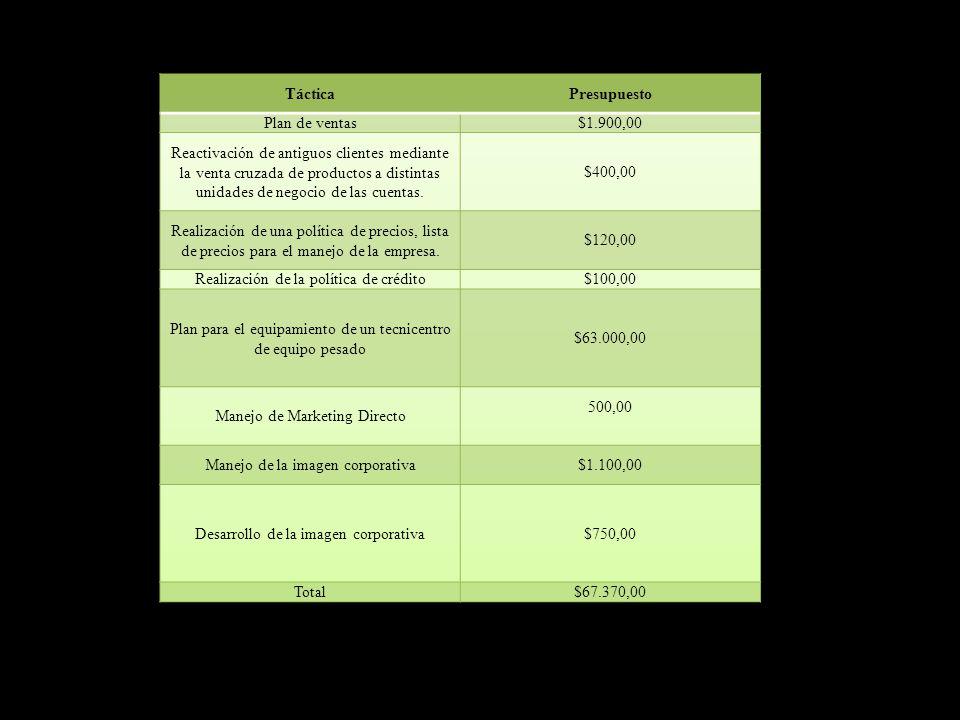 Realización de la política de crédito $100,00