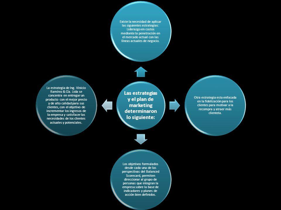 Las estrategias y el plan de marketing determinaron lo siguiente: