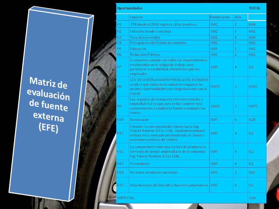 Matriz de evaluación de fuente externa (EFE)