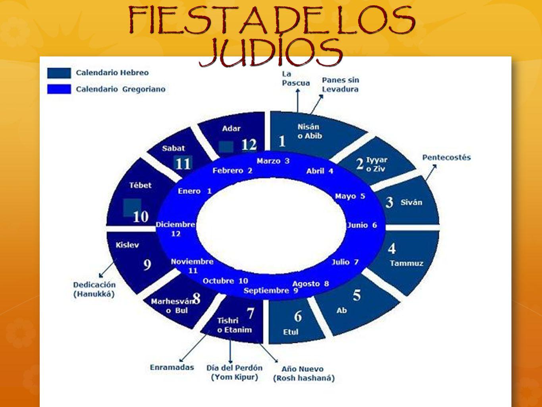 FIESTA DE LOS JUDÍOS