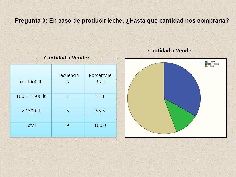 Pregunta 3: En caso de producir leche, ¿Hasta qué cantidad nos compraría