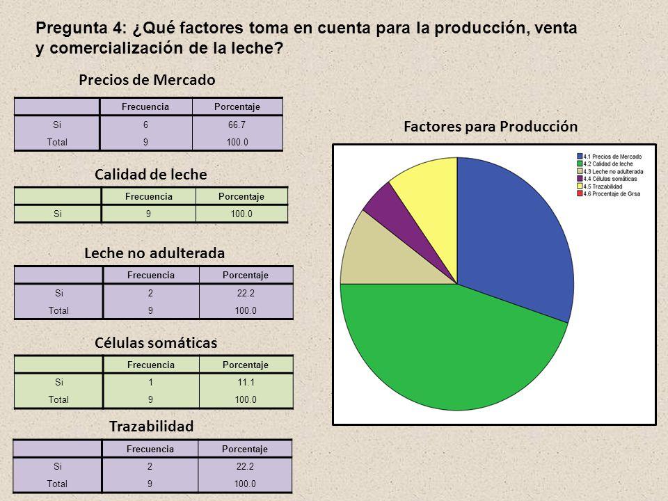 Factores para Producción