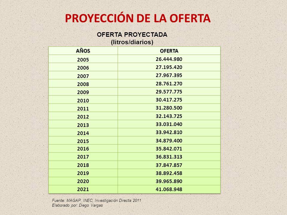 PROYECCIÓN DE LA OFERTA