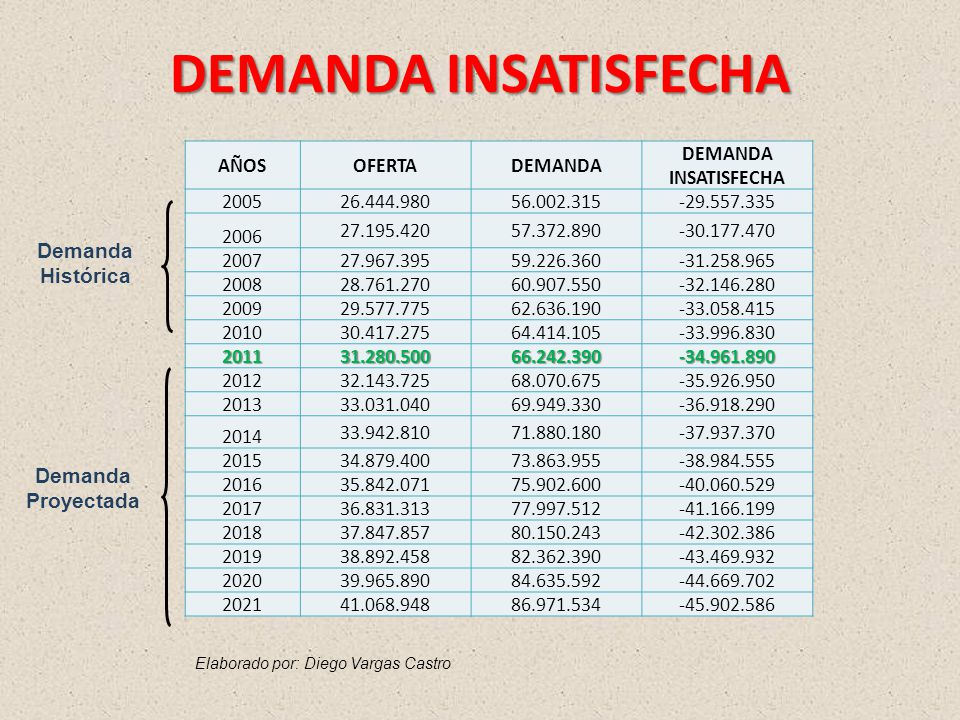 DEMANDA INSATISFECHA Demanda Histórica Demanda Proyectada AÑOS OFERTA