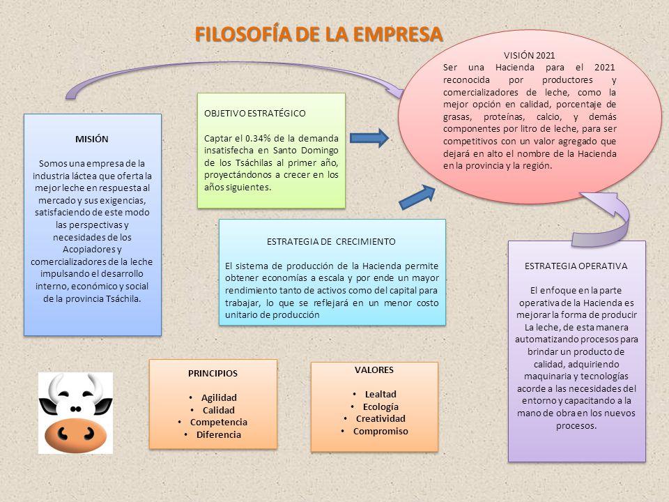 FILOSOFÍA DE LA EMPRESA