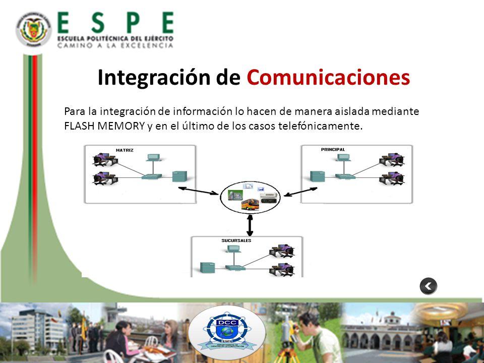 Integración de Comunicaciones