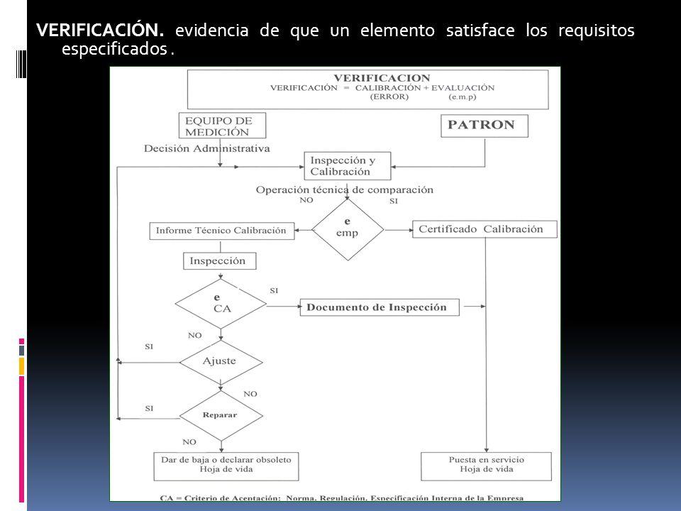 VERIFICACIÓN. evidencia de que un elemento satisface los requisitos especificados .