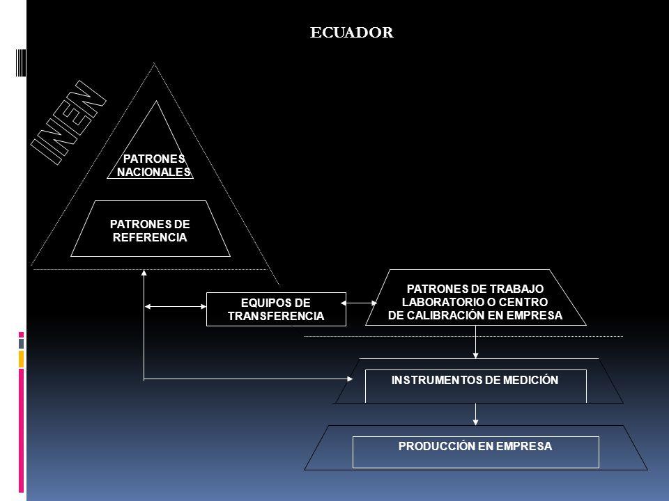 ECUADOR INEN PATRONES NACIONALES PATRONES DE REFERENCIA