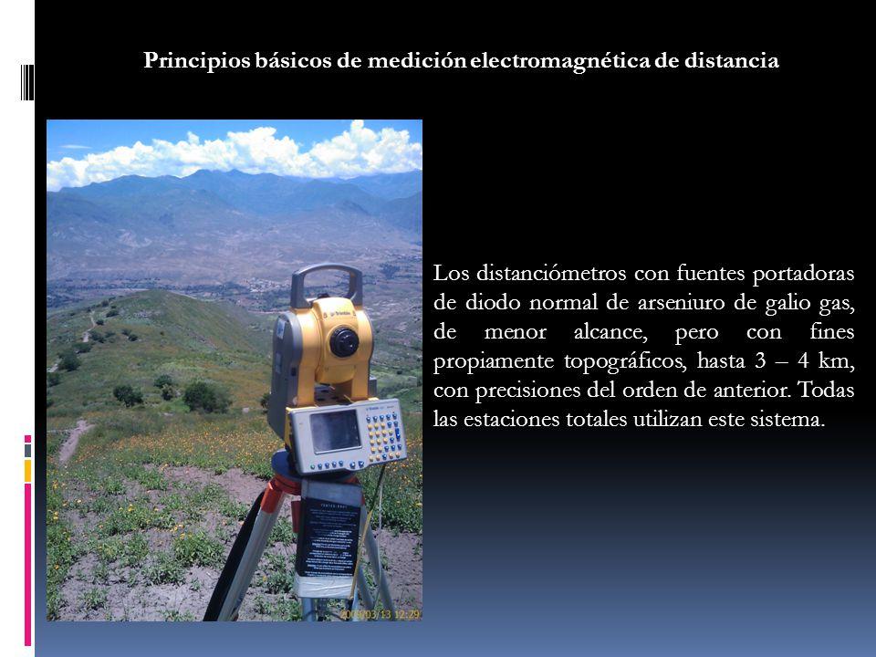Principios básicos de medición electromagnética de distancia