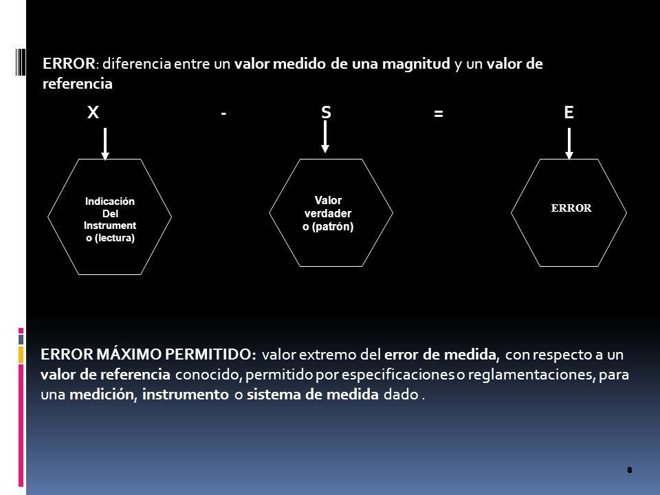 Indicación Del Instrumento (lectura) Valor verdadero (patrón)