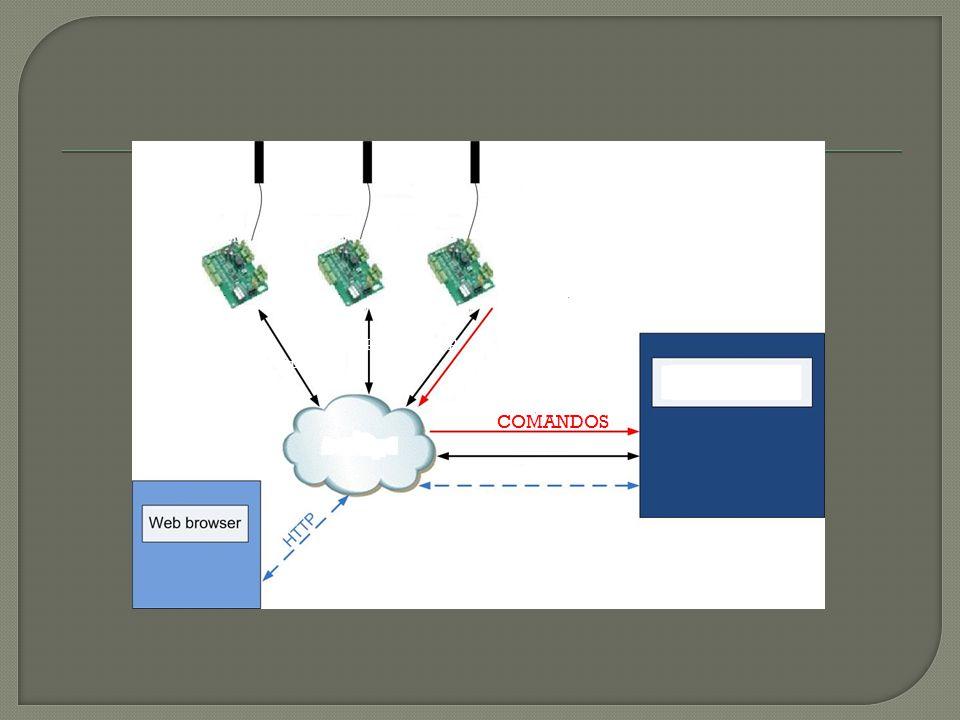 RFID (Activo y pasivo) Control Relé Buzzer SERVIDOR LAN COMANDOS