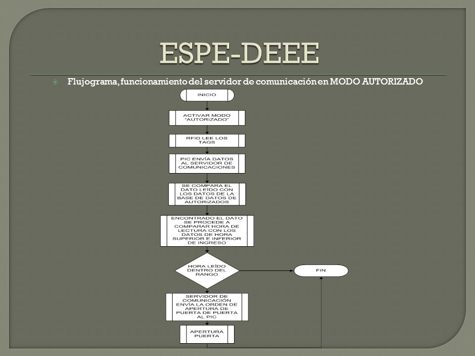 ESPE-DEEE Flujograma, funcionamiento del servidor de comunicación en MODO AUTORIZADO