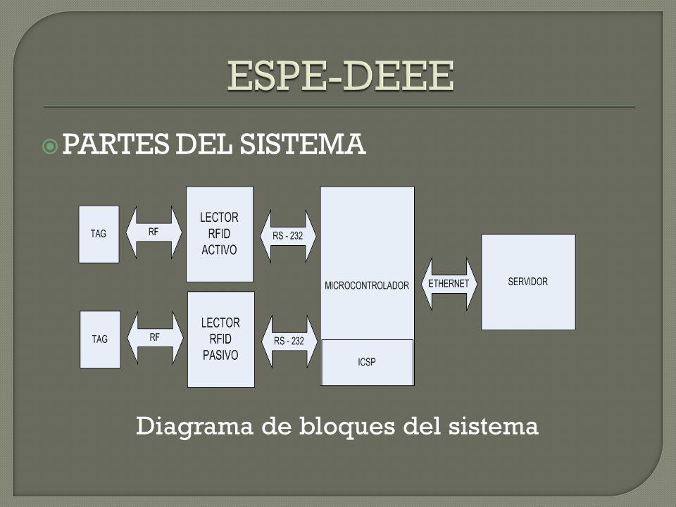 Diagrama de bloques del sistema