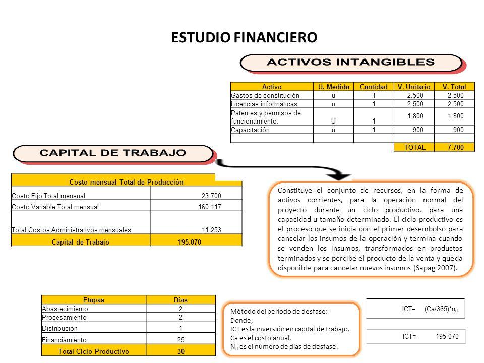 Costo mensual Total de Producción Total Ciclo Productivo