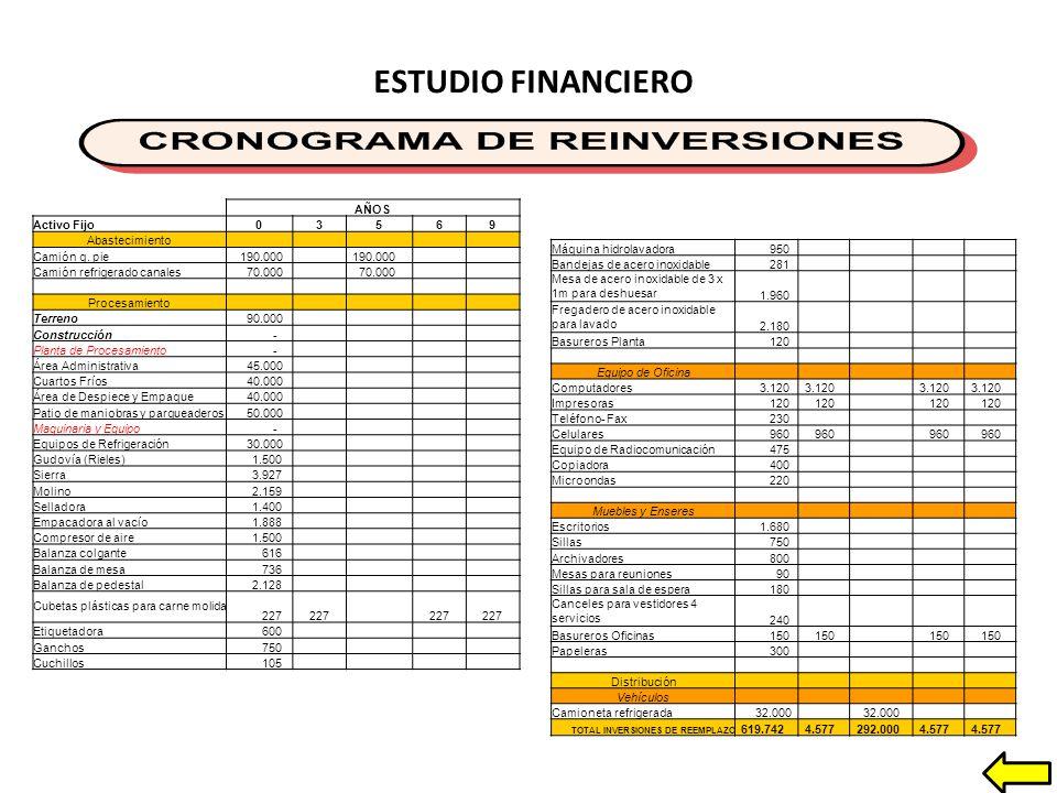 ESTUDIO FINANCIERO AÑOS Activo Fijo 3 5 6 9 Abastecimiento