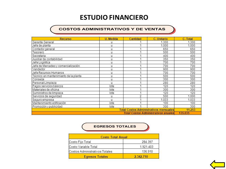 ESTUDIO FINANCIERO Costo Total Anual Costo Fijo Total 284.397