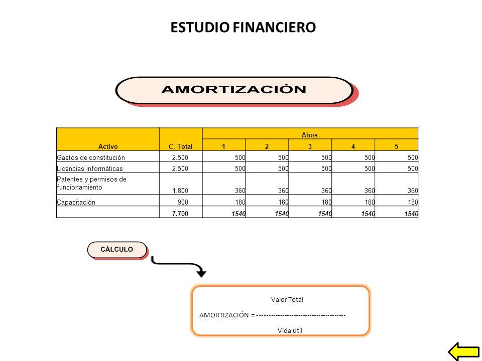 ESTUDIO FINANCIERO Valor Total