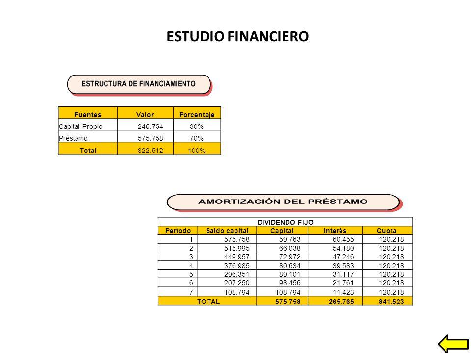 ESTUDIO FINANCIERO Fuentes Valor Porcentaje Capital Propio 246.754 30%