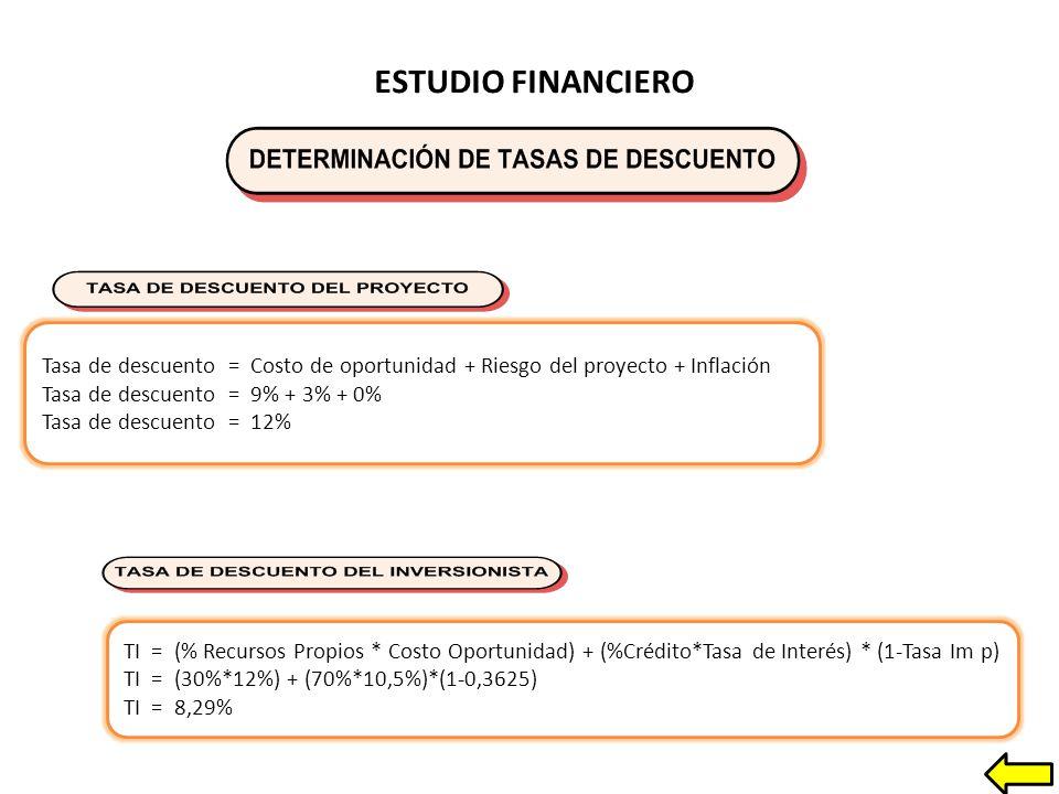ESTUDIO FINANCIERO Tasa de descuento = Costo de oportunidad + Riesgo del proyecto + Inflación. Tasa de descuento = 9% + 3% + 0%