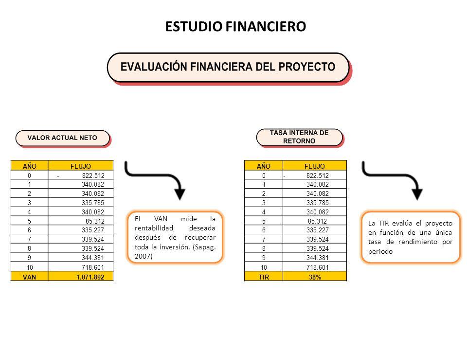 ESTUDIO FINANCIERO AÑO. FLUJO. - 822.512. 1. 340.082. 2. 3. 335.785. 4. 5. 85.312.