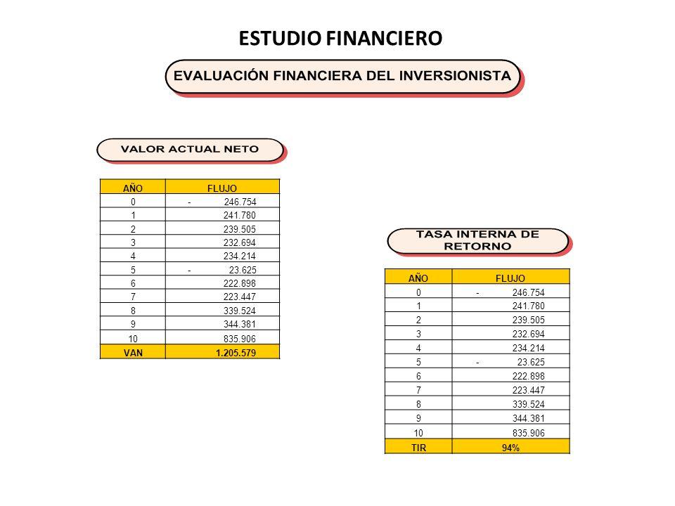 ESTUDIO FINANCIERO AÑO FLUJO - 246.754 1 241.780 2 239.505 3 232.694 4