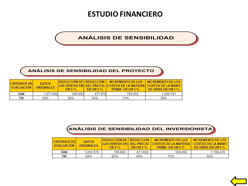 ESTUDIO FINANCIERO CRITERIOS DE EVALUACIÓN DATOS ORIGINALES