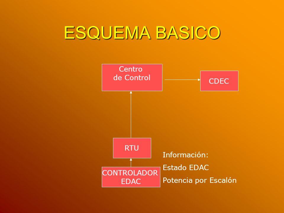 ESQUEMA BASICO Centro de Control CDEC RTU Información: Estado EDAC