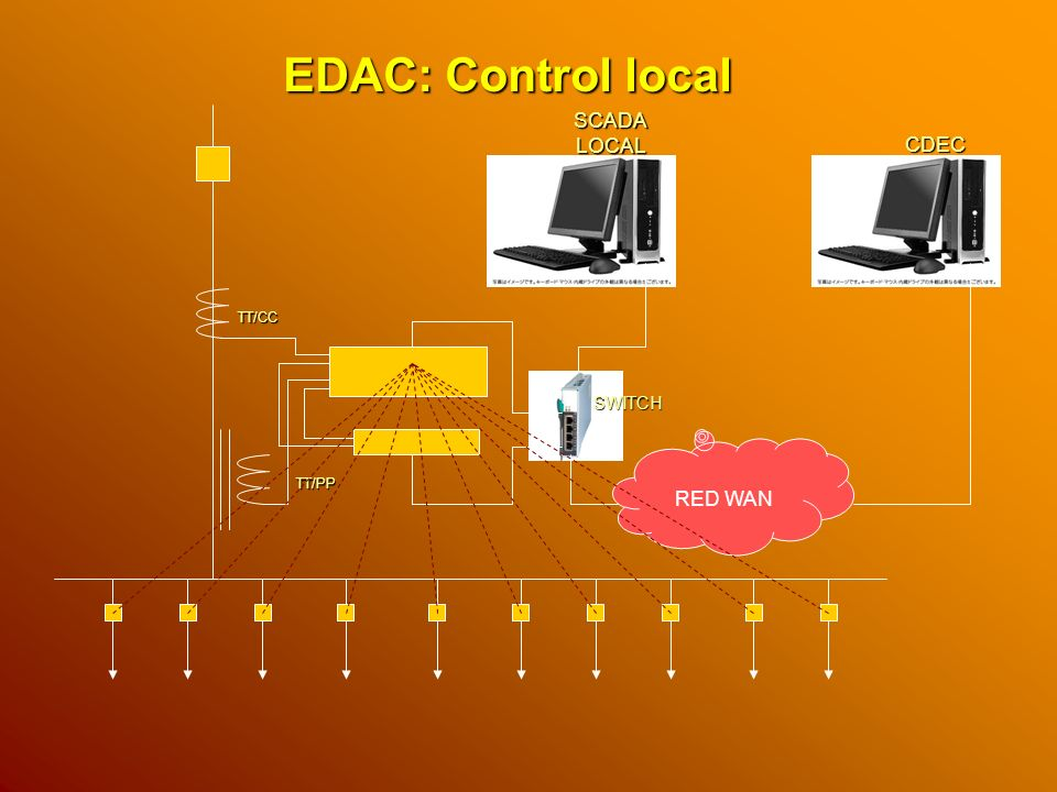 EDAC: Control local SCADA LOCAL CDEC TT/CC SWITCH RED WAN TT/PP