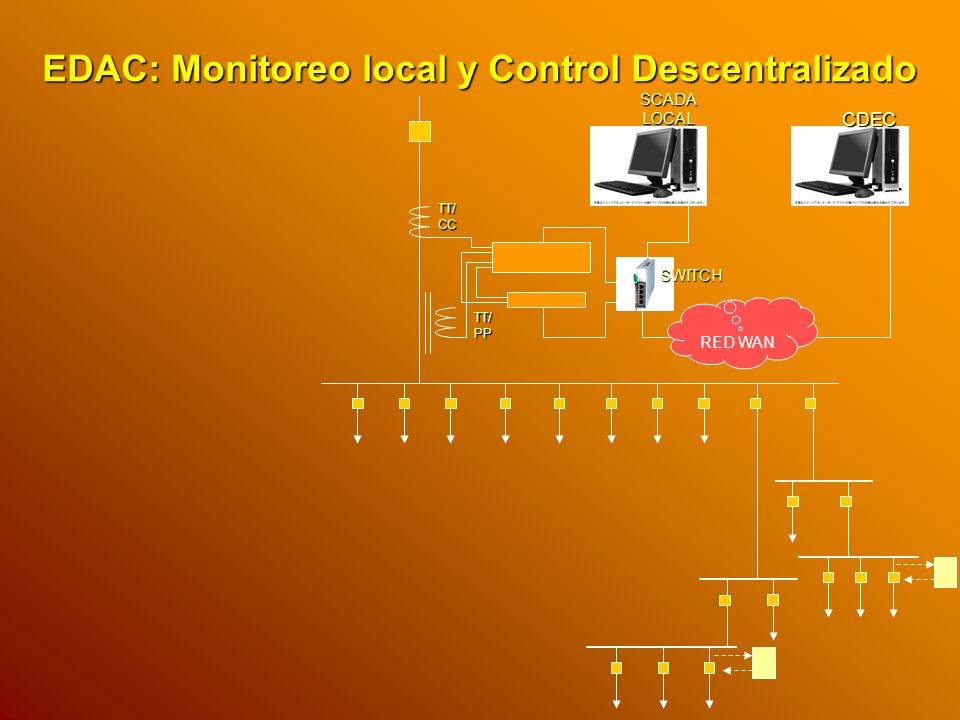 EDAC: Monitoreo local y Control Descentralizado